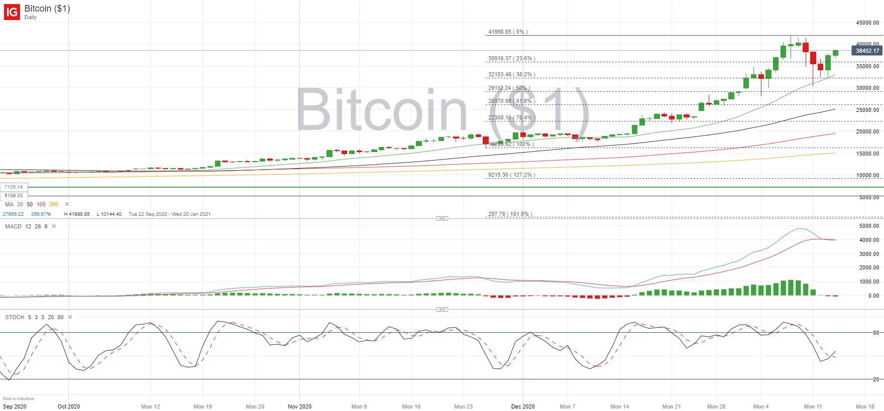 bitcoin system flowchart