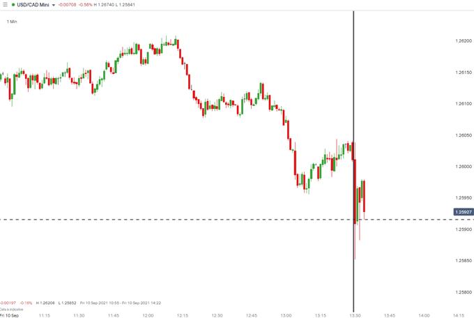 USD/CAD 1 minute chart