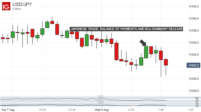 US Dollar Vs Japanese Yen, 5-Minute Chart