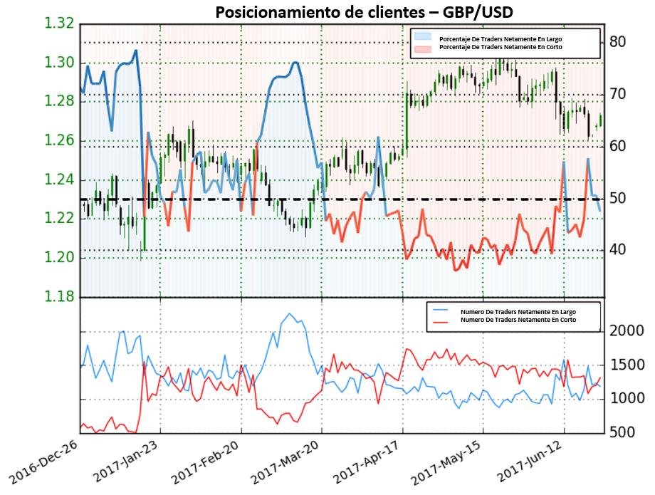 Posiciones bajistas superan número de posiciones alcistas; El panorama permanece incierto para el GBP/USD