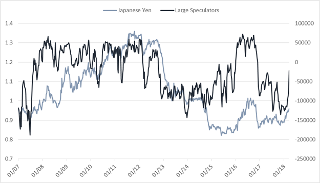 Weekly CoT Update: Big Changes in GBP, JPY & Silver