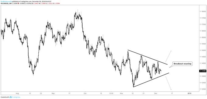 مخطط زوج العملات اليورو مقابل الدولار الأمريكي EUR/USD على مدى 4 ساعات، اقتراب انكسار نمط المثلث