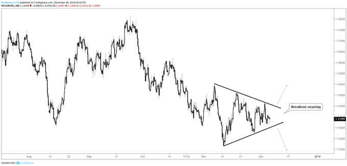 EUR/USD 4-hr chart, triangle near breakout