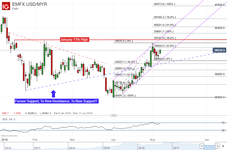 Usd Myr Daily Chart With Ascending Channel