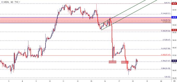 wti crude oil hourly price chart