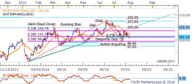 El oro y el petróleo preparados para la volatilidad con los eventos de hoy