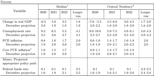 Fed Meeting Summary of Economic Projections Chart US Dollar Outlook