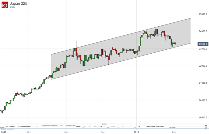 Nikkei 225 Technical Analysis: Uptrend Threatened, Still Worth Playing