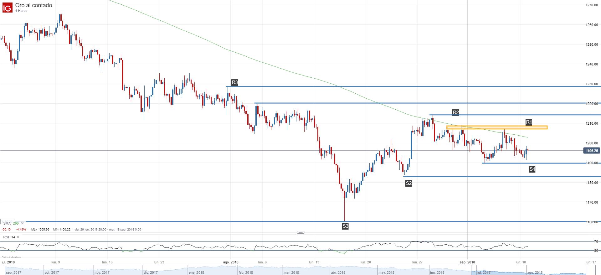 Forex y pronóstico del oro con análisis de mercado