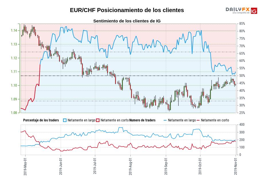 Sentimiento (EUR/CHF): Los traders operan en corto en EUR/CHF por primera vez desde may. 13, 2019 cuando la cotización se ubicaba en 1,13.