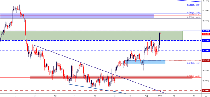usd/cad usdcad four hour price chart
