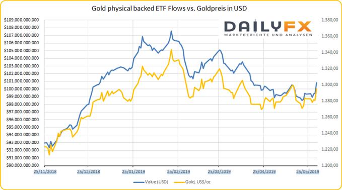 ETF Flows vs Goldpreis