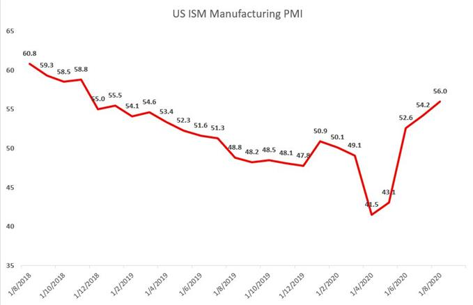 Dow Jones Climbs on Strong ISM Data, ASX 200 Eyes GDP Figure