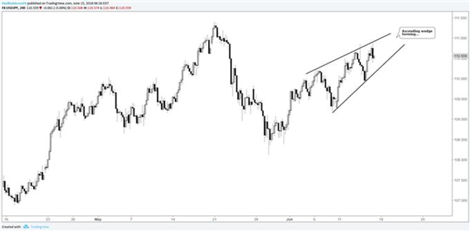 Gráfico 4H USD/JPY – 15/06/2018