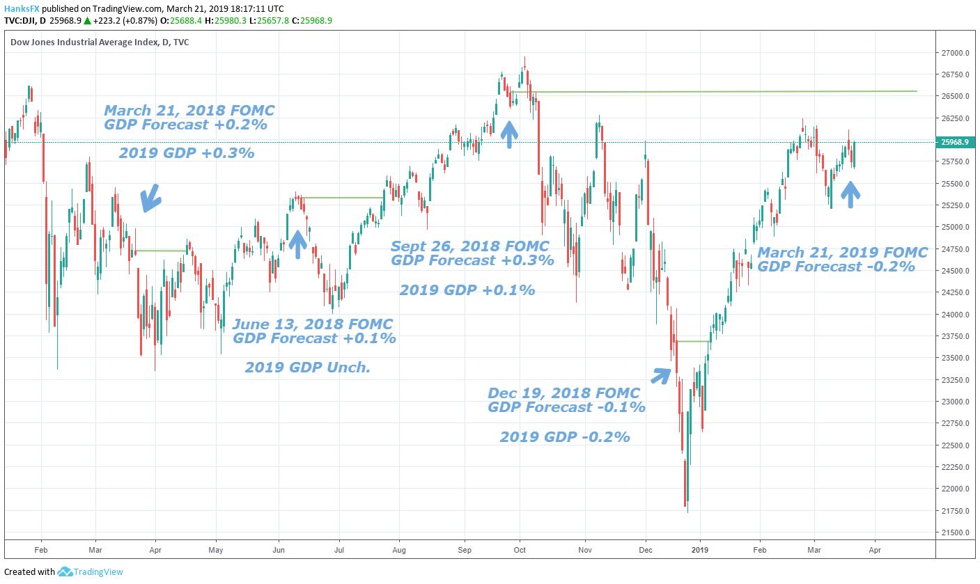 Г¶ffnungszeiten Dow Jones