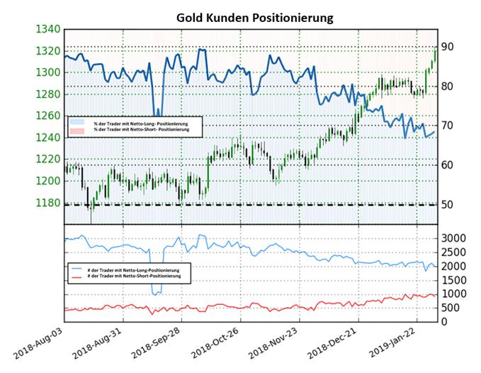 Goldpreis Sentiment: Trader bleiben kurzfristig neutral