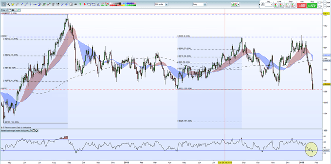 Brexit Latest: EURGBP Price Set to Break Lower Charts Suggest