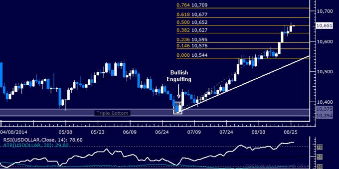 US Dollar retoma rally para colocar un nuevo máximo de 6 meses luego de breve pausa