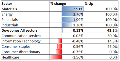 Dow Jones, Hang Seng, ASX 200 Outlook: Small-Cap Rally as Reddit Trading Frenzy Returns?