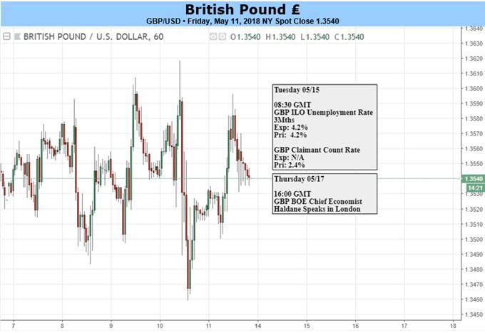 British Pound versus US Dollar and event risk