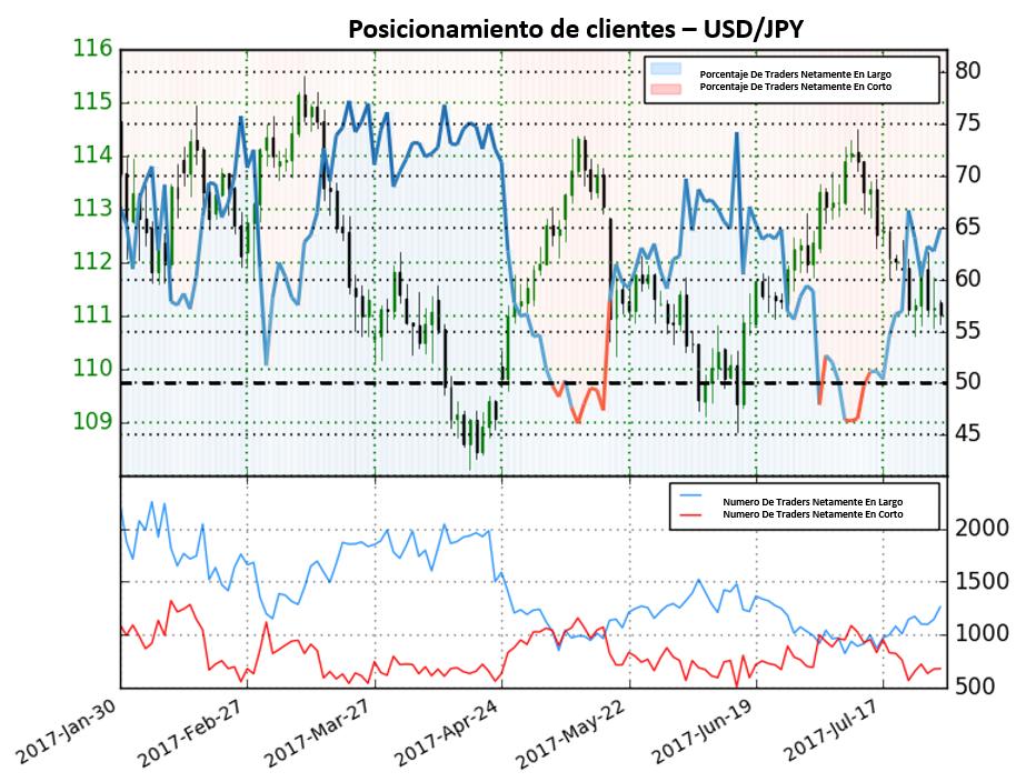 Fuerte incremento de posiciones en largo da clara señal bajista para el USD/JPY