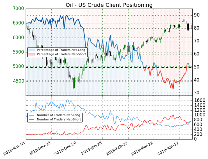 igcs, ig client sentiment index, igcs oil, oil price chart, oil price forecast, oil technical analysis
