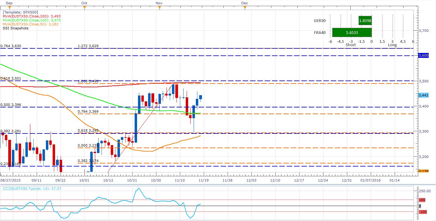 EL EUSTX50 se estanca en el centro del rango y espera al EUR/USD