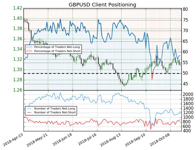 GBP/USD : La tendance baissière toujours privilégiée par le Sentiment