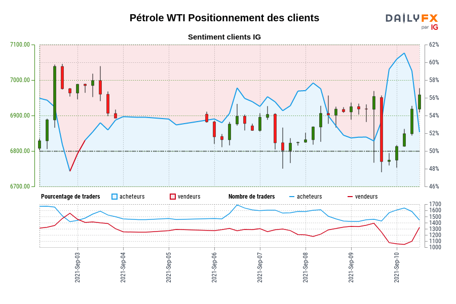 Pétrole WTI SENTIMENT CLIENT IG : Les traders sont à la vente Pétrole WTI pour la première fois depuis sept. 03, 2021 00:00 GMT lorsque Pétrole WTI se négociait à 6969,90.