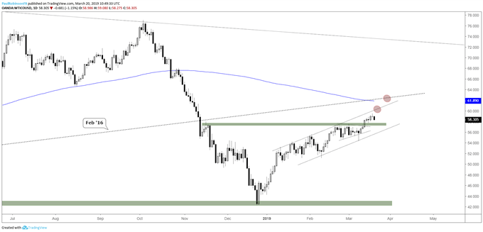 Crude oil daily chart, grinding with resistance ahead