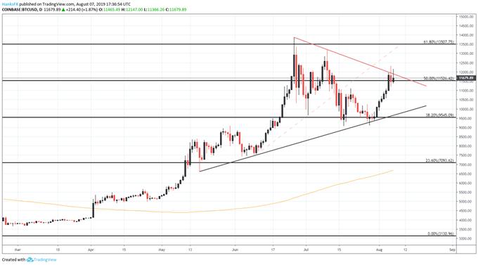 bitcoin price chart, btcusd, btc