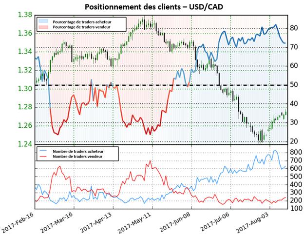 Les positions acheteuses diminuent de 24,9% sur l'USD/CAD, la direction reste mitigée