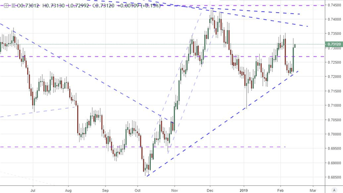 Equally-Weighted New Zealand Dollar Index