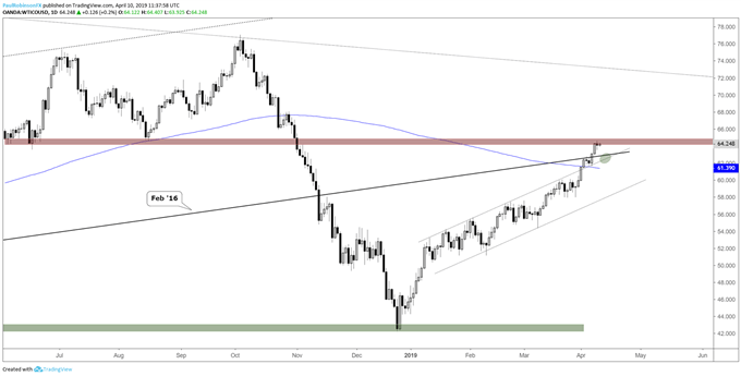 Crude oil daily chart, June/August lows in play