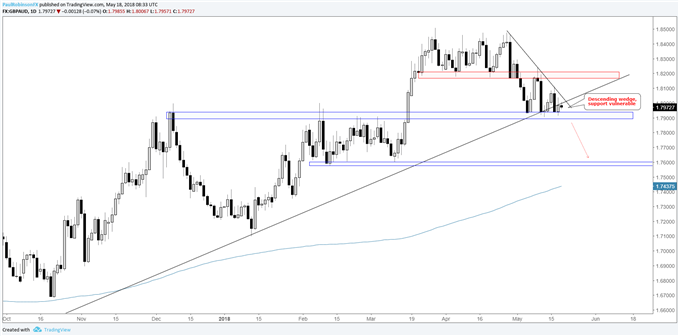 GBP/AUD daily chart, weakening price action