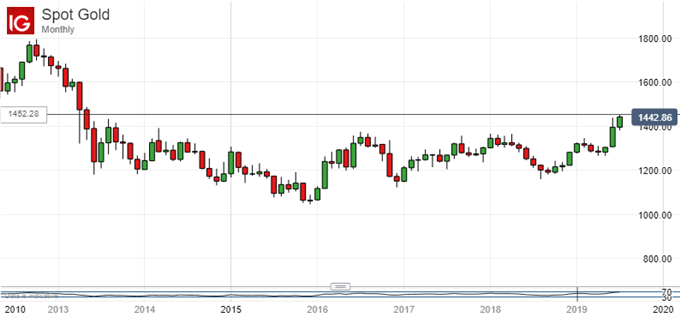 Spot Gold, Monthly Chart