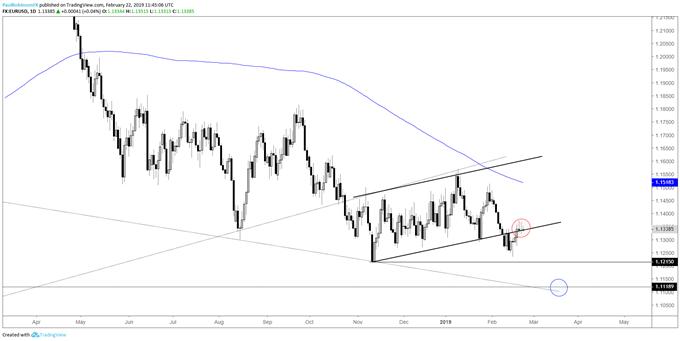 EURUSD daily chart, trend weak, failing momentum