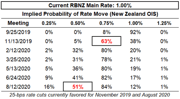 rbnz rate, interest rate, rbnz interest rate, rbnz rate expectations, nzd rate expectations, reserve bank of new zealand rate cut odds, rbnz rate cut odds