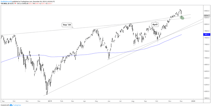 Nasdaq 100 daily chart, sep '18 slope, top of wedge