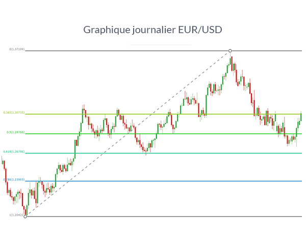 Graphique EUR/USD avec Fibonacci