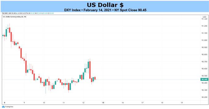 Weekly Technical US Dollar Forecast: Technical Damage Not Undone