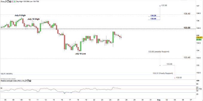 GBPJPY price four-hour chart 25-07-19.