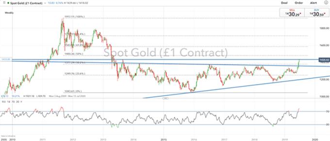 El oro explota al alza, la plata se estanca en una resistencia clave