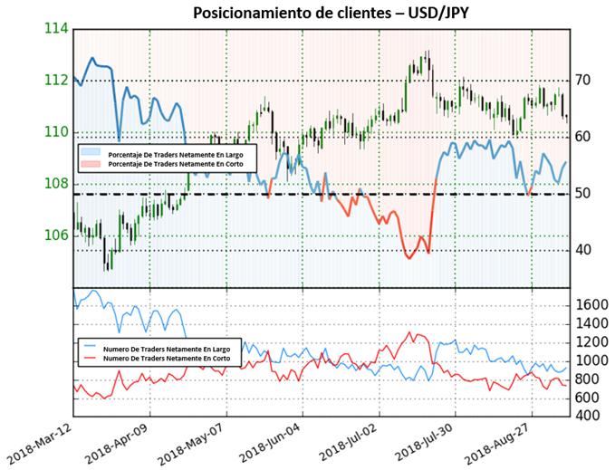 USD/JPY mantiene sentimiento mixto