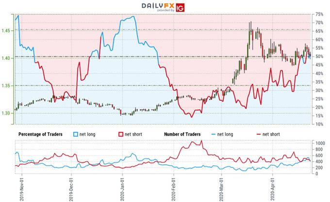Canadian Dollar Trader Sentiment - USD/CAD Price Chart - Loonie Positioning - Technical Forecast
