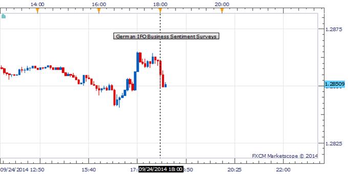 EUR/USD cae bajo el 1.2850 ante decepcionantes datos de confianza empresarial alemana