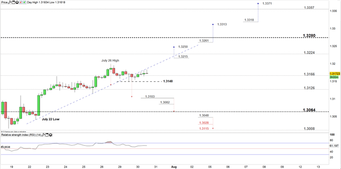 USDCAD price four- hour chart 30-07-19
