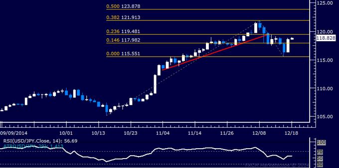 USD/JPY Análisis técnico: Mayor caída del Yen en 7 semanas
