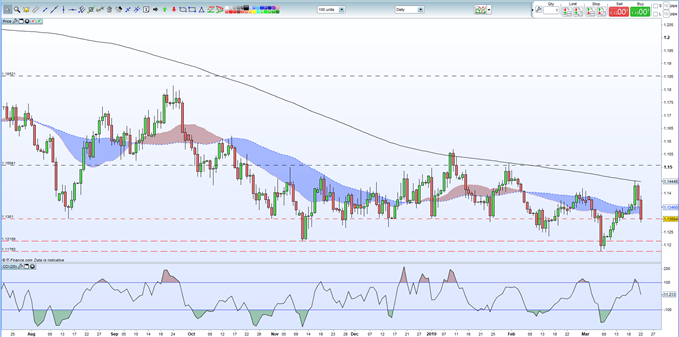 Euro Weekly Technical Outlook: EURUSD Rejected by 200-DMA Again