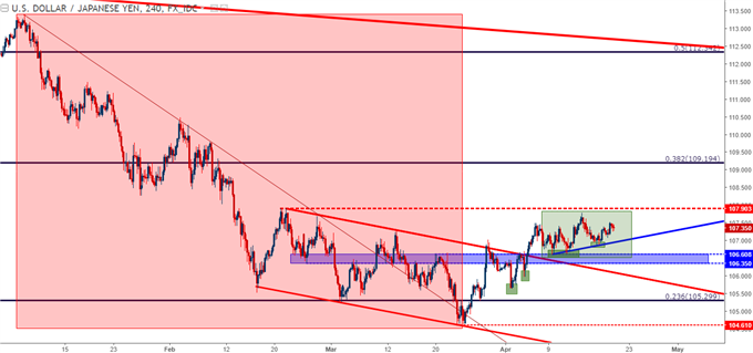 usdjpy four hour chart